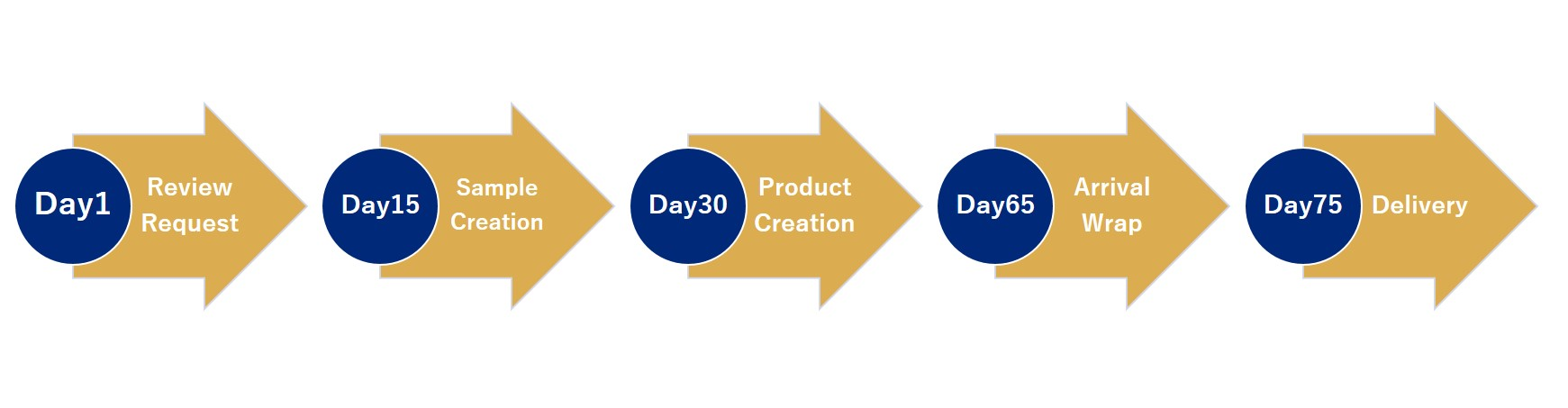 Image of custom-made products order process
