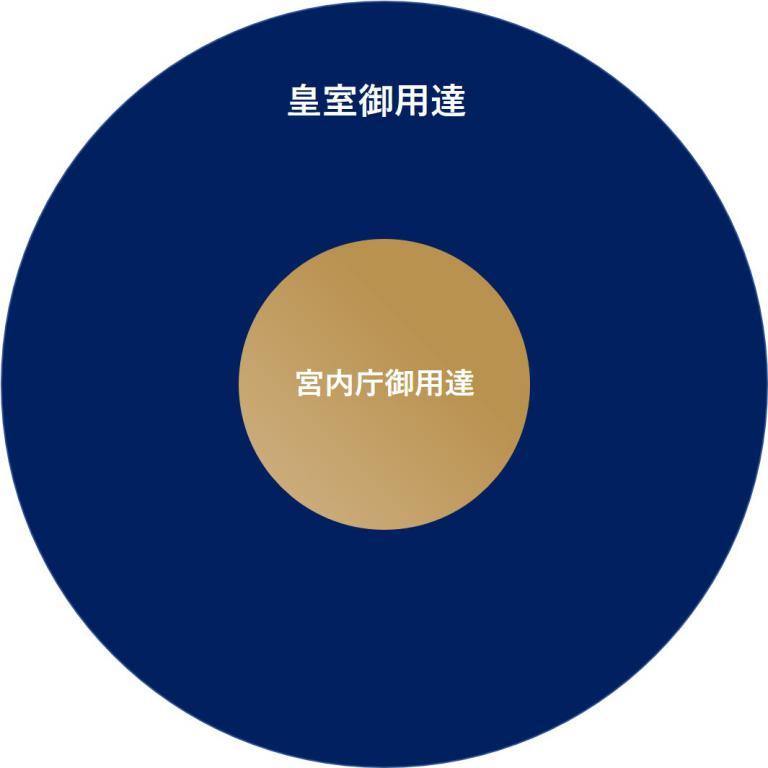 Image of royal warrant range 宮内庁御用達